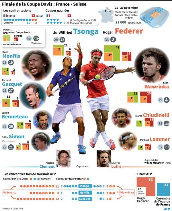 Finale Coupe Davis France-Suisse