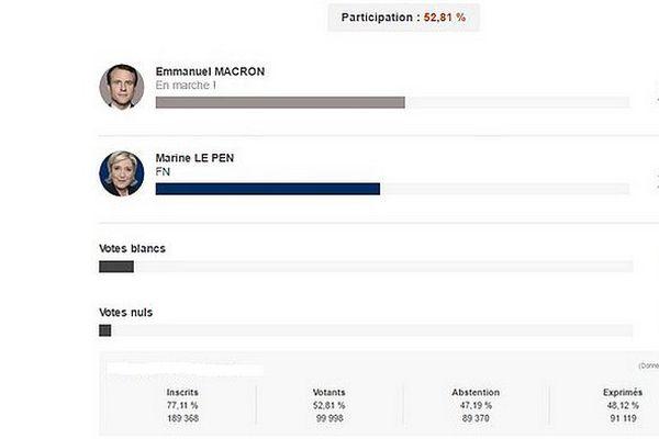 Vote blanc élection présidentielle