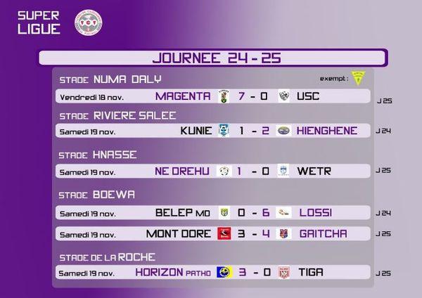 Football : résultats de la journée 24-25 de la super ligue