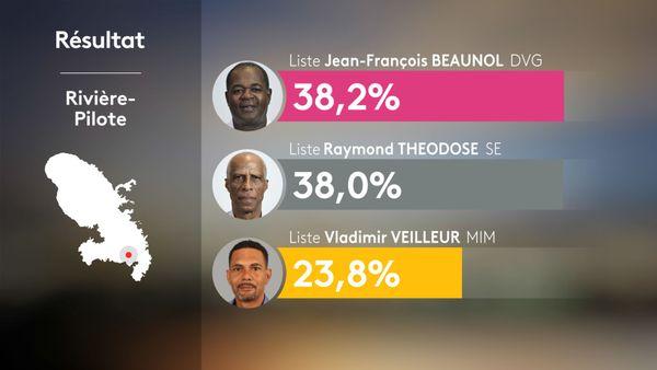 résultats Rivière Pilote 2nd tour municipales