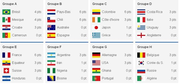 Les groupes coupe du monde football