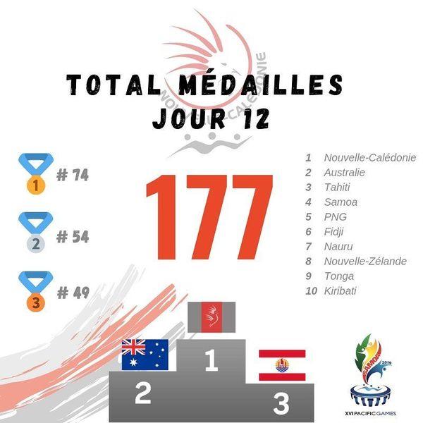 Samoa 2019, tableau des médailles au matin du dernier jour