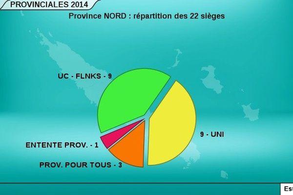 Répartition Province Nord
