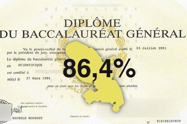 Bac2013 : 86,4%