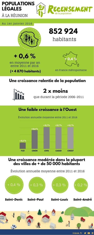 insee recensement de la population en 2016