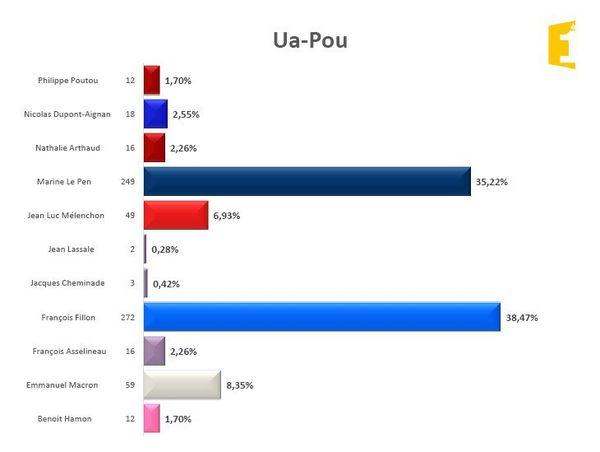 Ua Pou