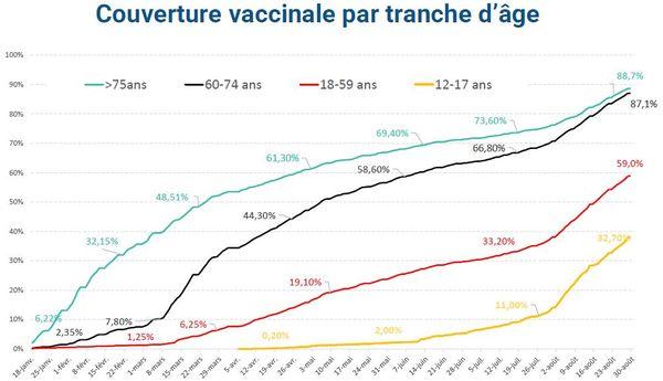 couverture vaccinale