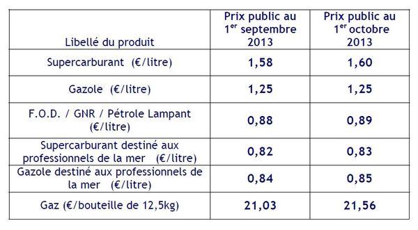 tarifs carburants au 1er octobre