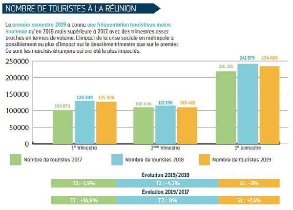 chiffre tourisme, premier semestre 2019