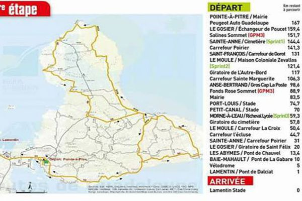 Tour cycliste de Guadeloupe Etape 1