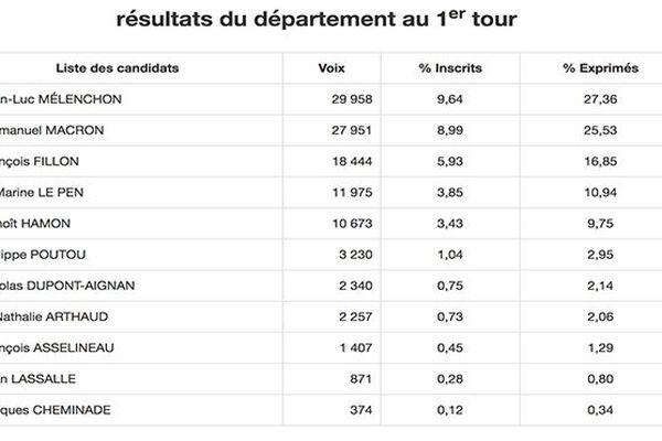Résultats élection présidentielle 2017