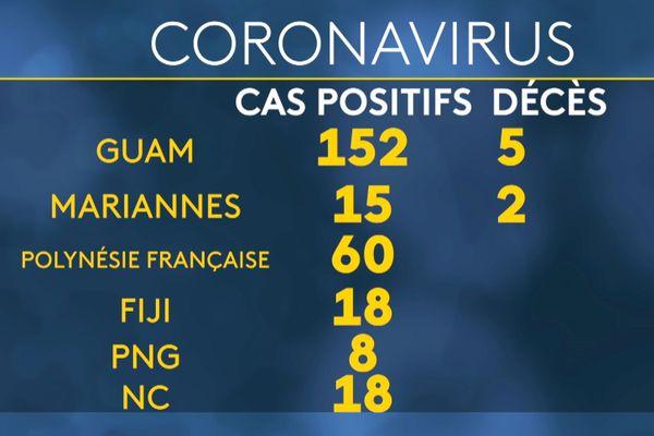 Coronavirus, Covid-19, point dans le Pacifique au 11 mai 2020