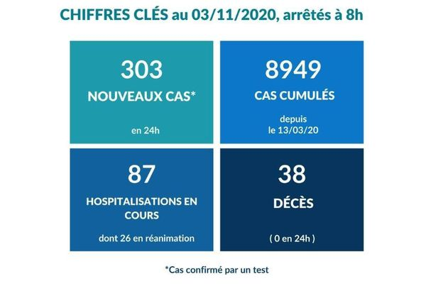 Covid-19 : plus de cas mais moins d'hospitalisations, ce mardi 3 novembre