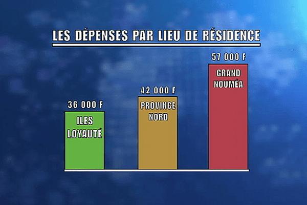 pauvreté répartition par provinces NC