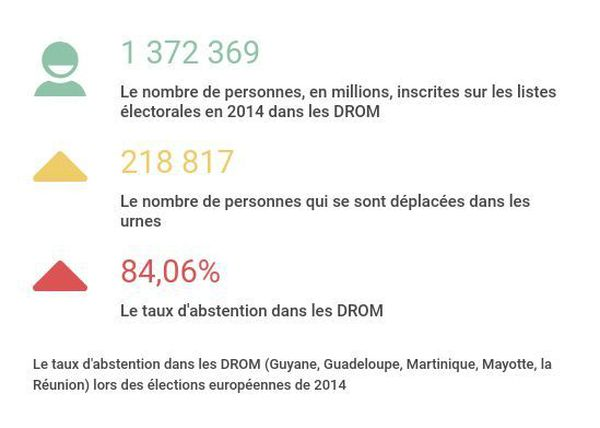 Graphique élections européennes 2014 DROM