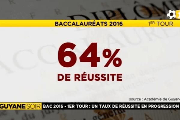 Bac: Le cru 2016 meilleur que 2015