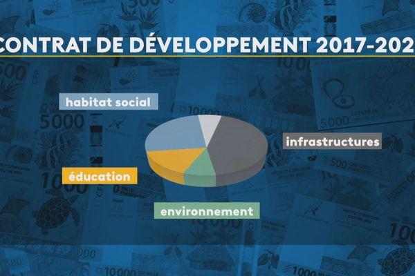 contrats de développement