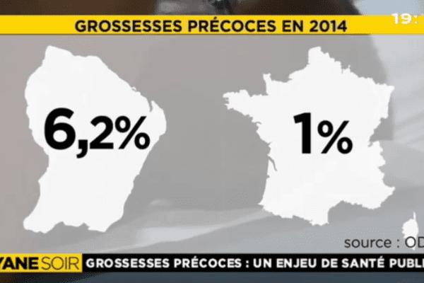Grossesses précoces année 2014 en Guyane