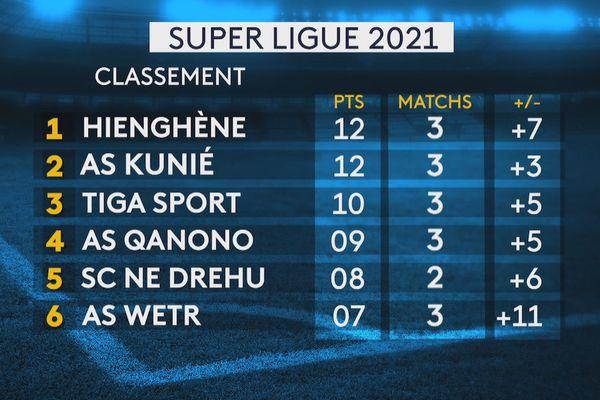 super ligue 2021, classement au 1er mai