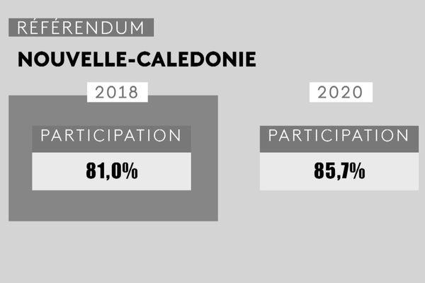 Rétro 2020 : référendum 3