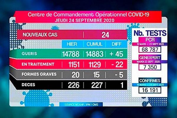 Bilan covid Madagascar 24 septembre 2020