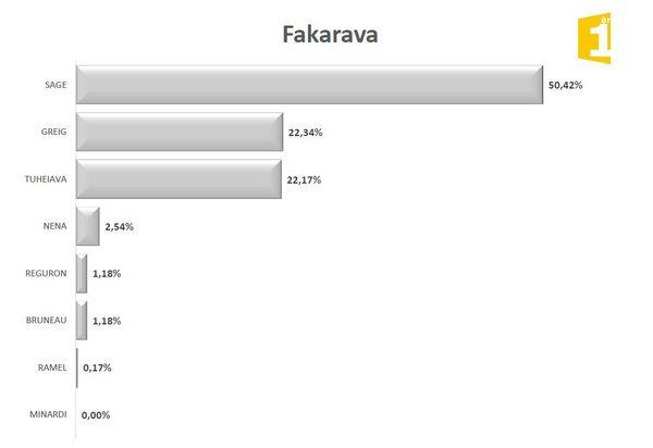 Législatives 2017 1er tour : résultats Fakarava