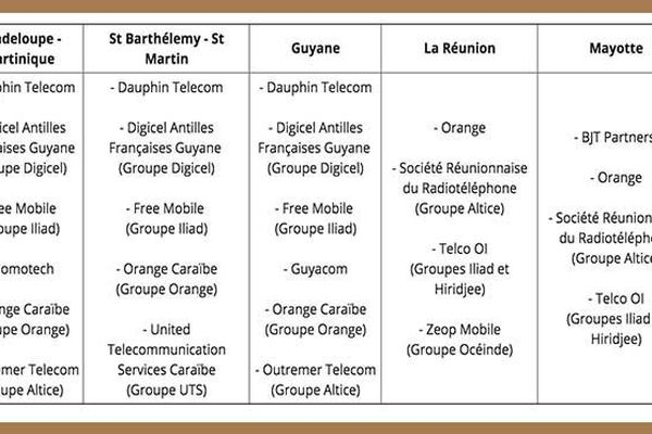 candidatures 4 G outre-mer