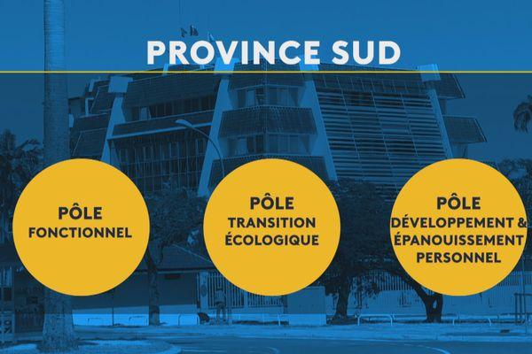 Province Sud fonctionnement 2020