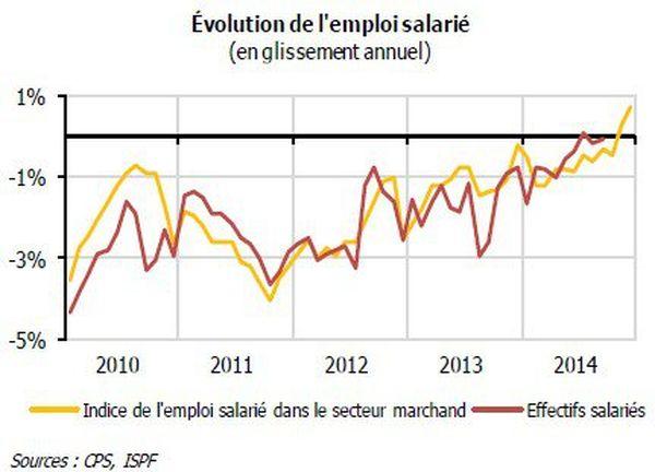 Evolution de l'emploi salarié