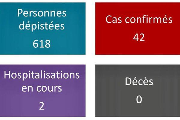 42 cas confirmés