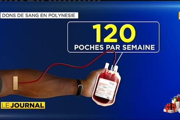 Le centre de transfusion sanguine lance un appel au don de sang