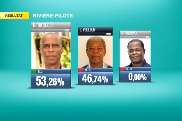 Rivière Pilote résultats