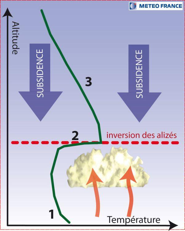 Inversion des températures