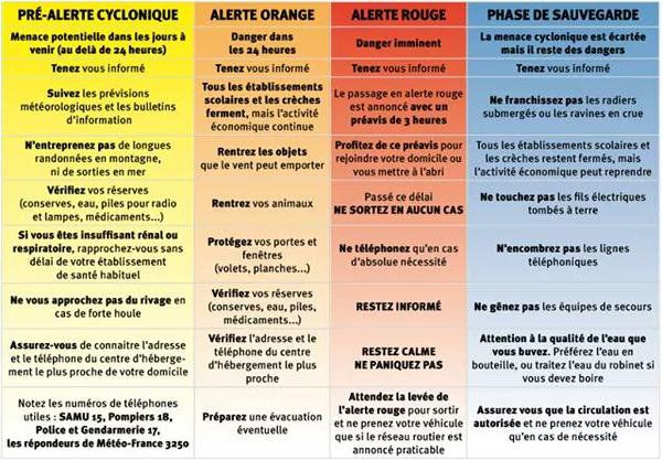 Phases alerte cyclone