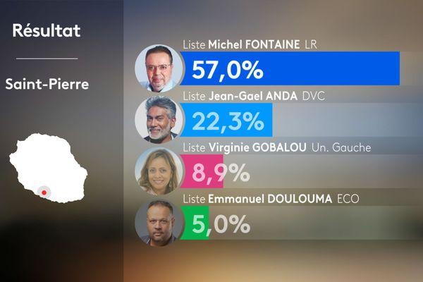 Résultats 1er tour municipales 2020 - SAINT-PIERRE