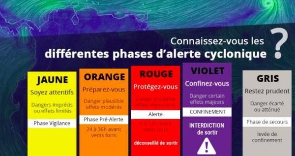 Alerte cyclone
