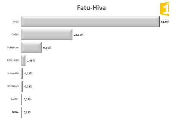 Legislatives 1er tour : résultats Fatu Hiva