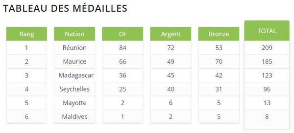 tableau des médailles des jeux des iles 2015