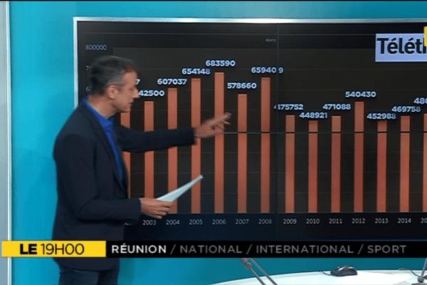 Le+, Le Téléthon en chiffres à La Réunio