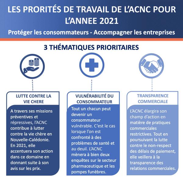 Autorité de la concurrence : priorités pour 2021