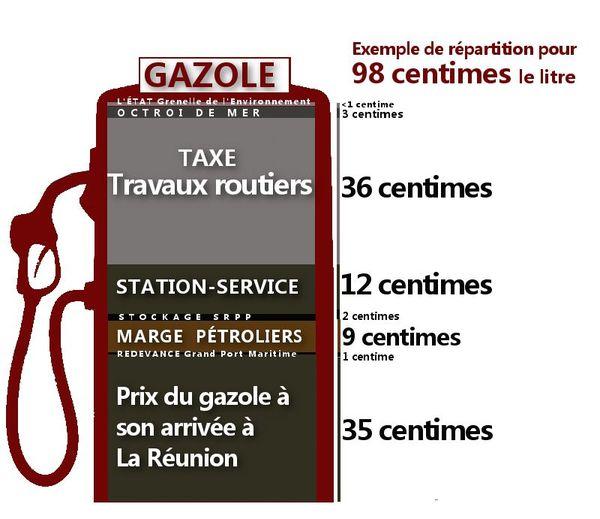 Répartition prix Gazole