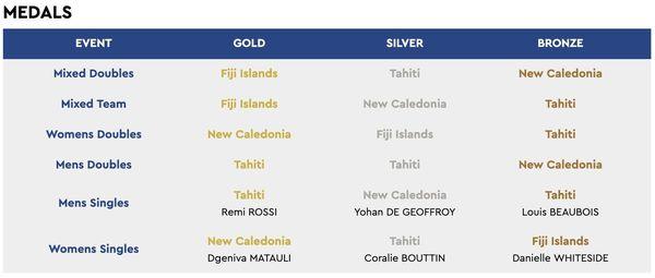 Samoa 2019, résultats de badminton
