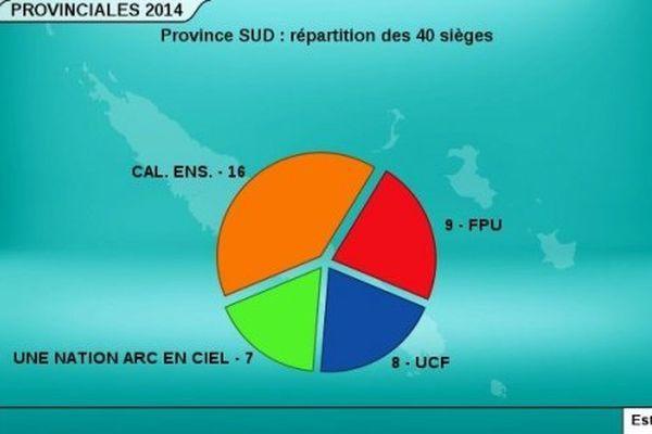 Répartition Province Sud