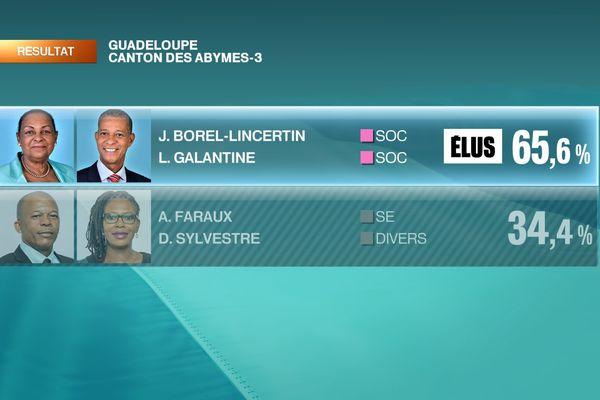 Résultats Abymes-3 / Victoire Josette Borel Lincertin