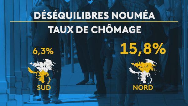 Nouméa déséquilibres Nord Sud chômage