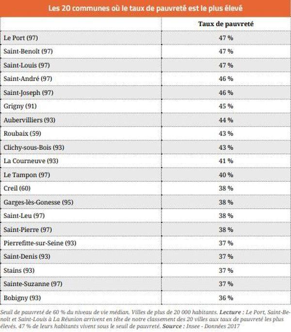Les 20 communes où le taux de pauvreté est le plus élevé