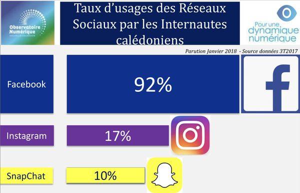 Utilisation des réseaux sociaux en Calédonie