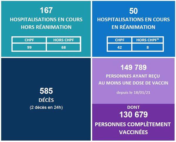 Encore 2 décès en 24 heures, stabilisation des hospitalisations