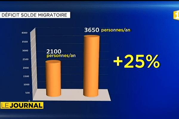 Seuil migratoire négatif de 1500 personnes par an depuis 5 ans