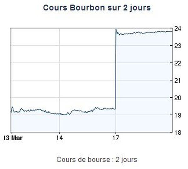 cours Bourbon